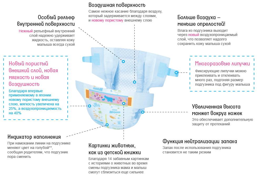подгузники GOO.N (NB) 0-5 кг. 90 шт., для новорожденных