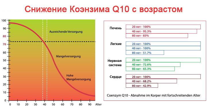 Снижение Коэнзима Q10 плюс с возрастом